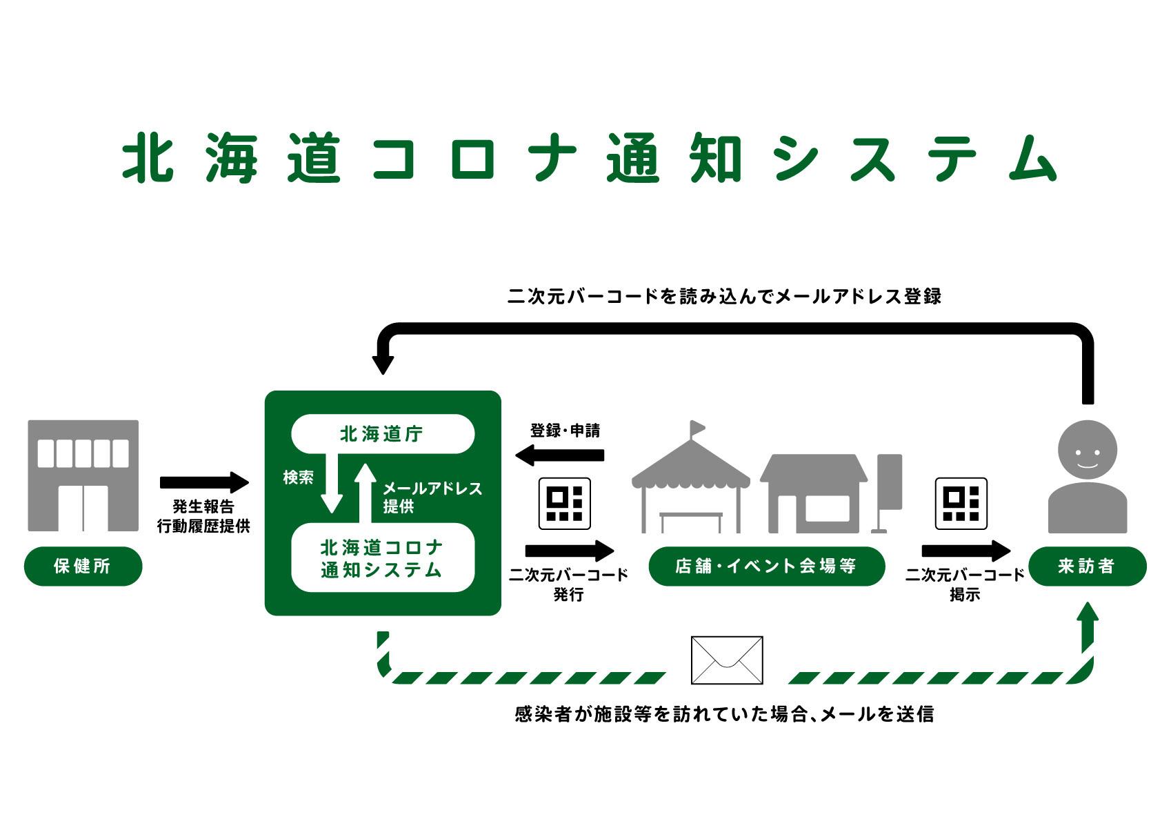 「北海道コロナ通知システム」の運用がスタート